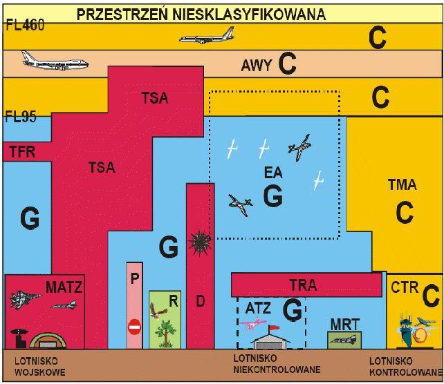 Przestrzeń powietrzna w Polsce
