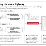 Exelis drone system - UAS-Vue, RangeVue