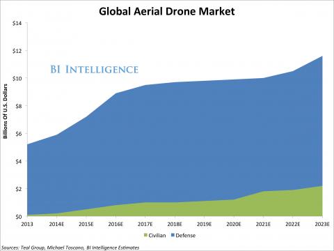 Globalny rynek dronów - prognozy