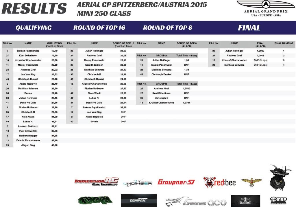Oficjalne wyniki wyścigów Aerial GP w Austrii