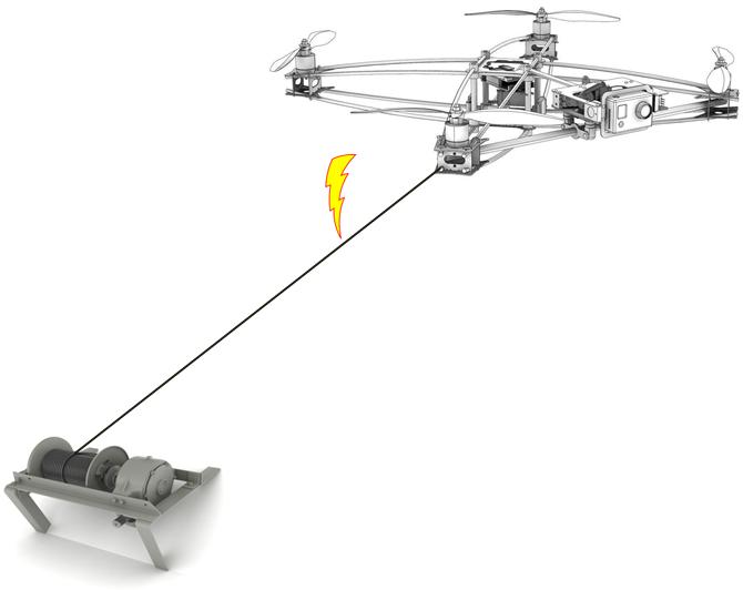 Dron na uwięzi - zasada działania
