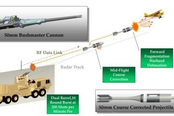 EAPS ARDEC - system antydronowy