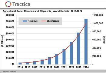 Źródło: http://cropprotectionnews.com/stories/510629726-forecast-farming-robot-shipments-to-near-1-million-globally-by-2024