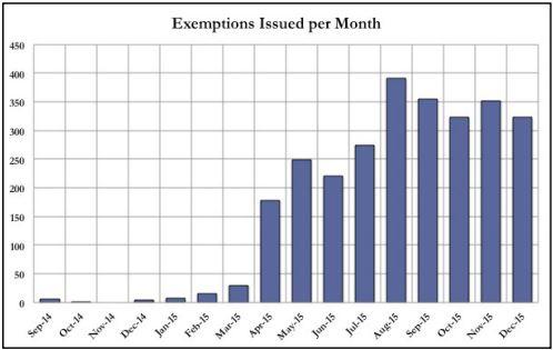Źródło: Analysis of U.S. Drone Exemptions 2014-2015
