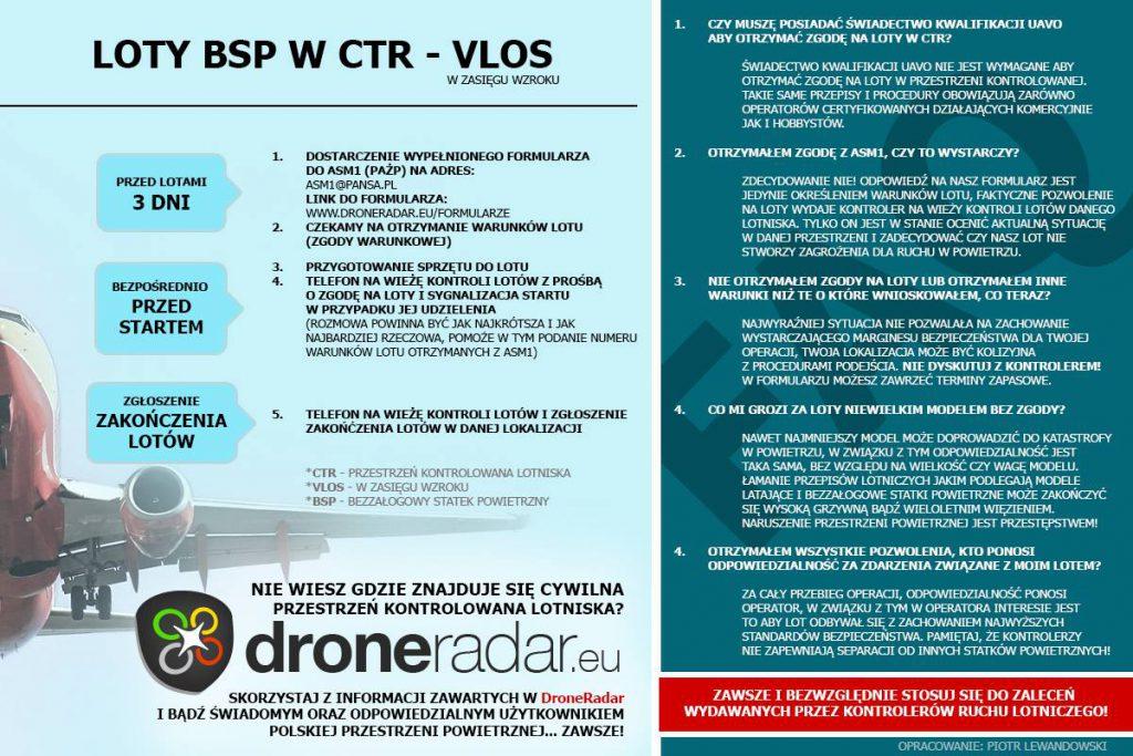 Loty dronów w CTR - procedura zgłoszenia