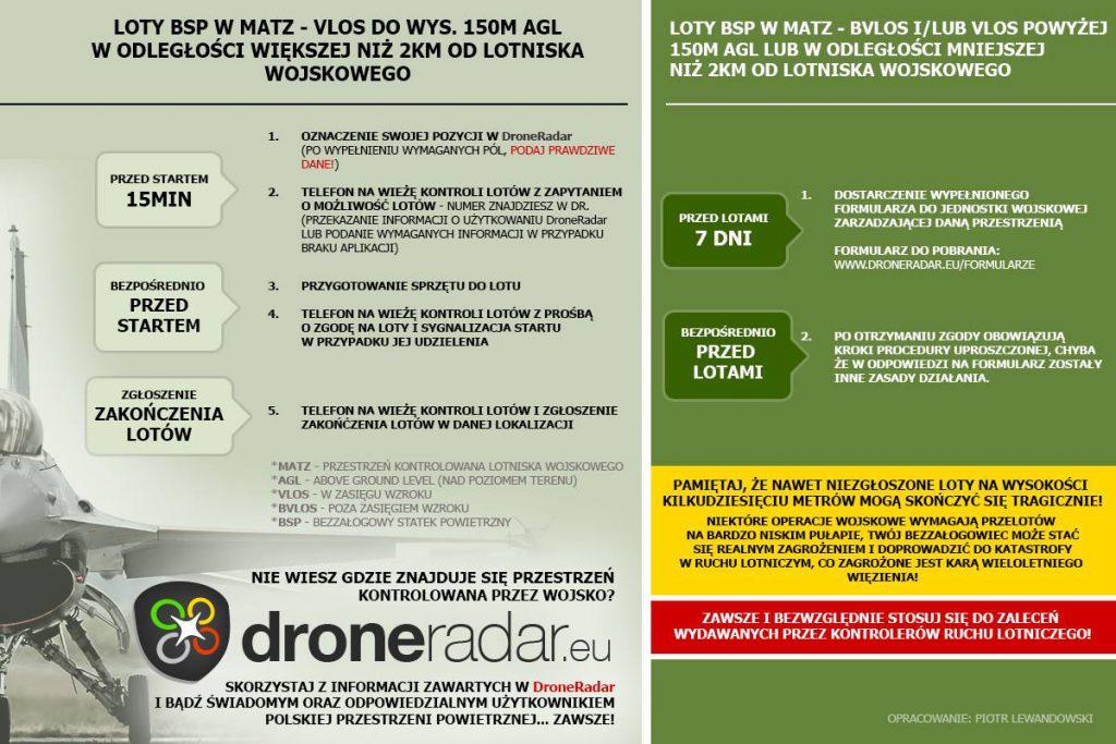 Loty dronów w MATZ - procedura zgłoszenia