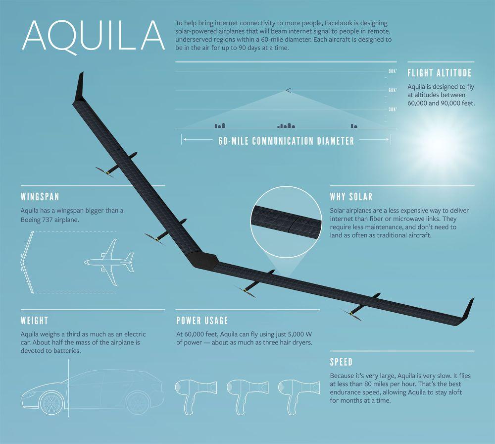 Dron Aquila stworzony przez Facebook