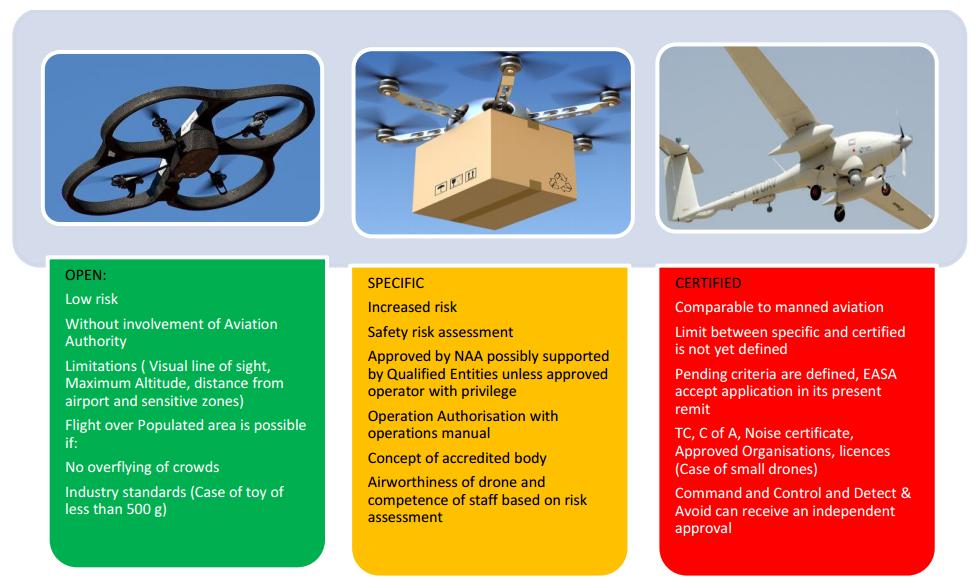 EASA - kategoryzacja BSP