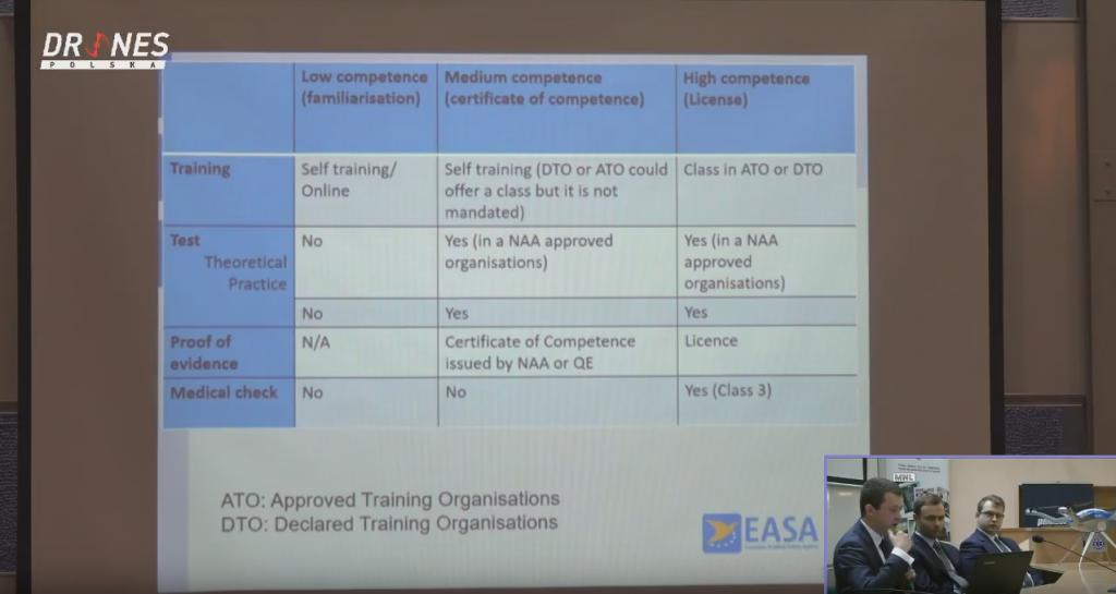 Wymogi kompetencyjne dla operatorów dronów wg EASA