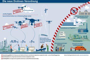 Nowe prawo dronowe w Niemczech od 7.04.2017