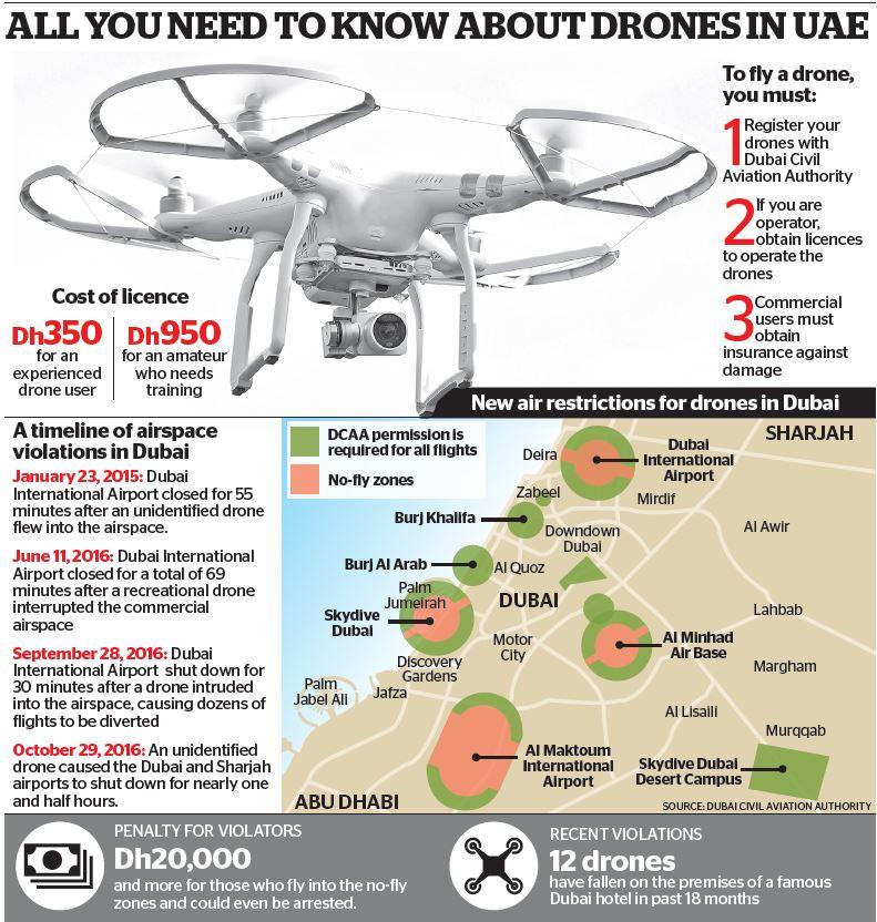 Dubaj - zasady lotów dronów (10.2017)