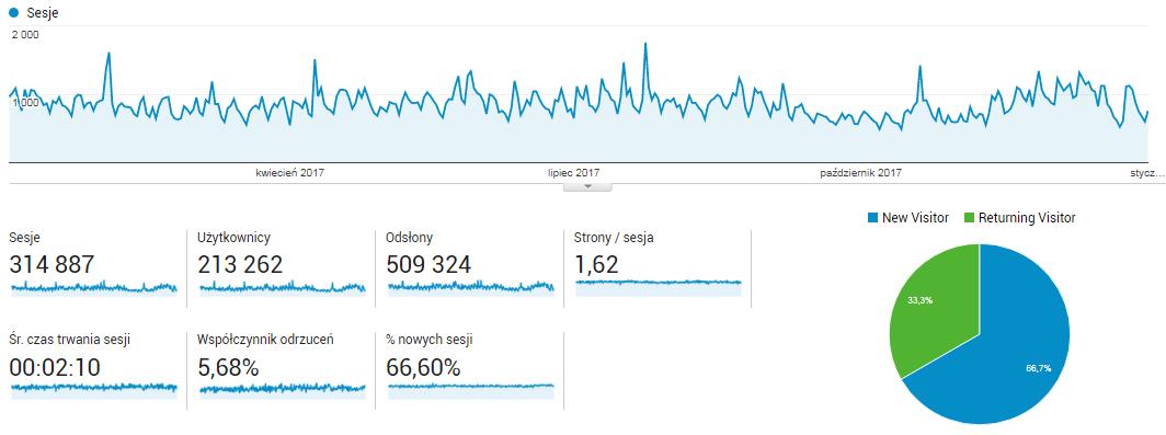 Statystyki za rok 2017