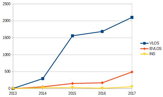 Statystyki UAVO - lata 2013 - 2017