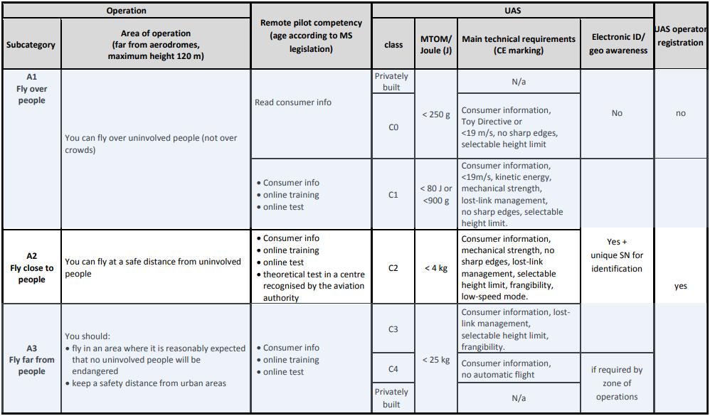Propozycja EASA podkategorii A1-A3 kategorii Open