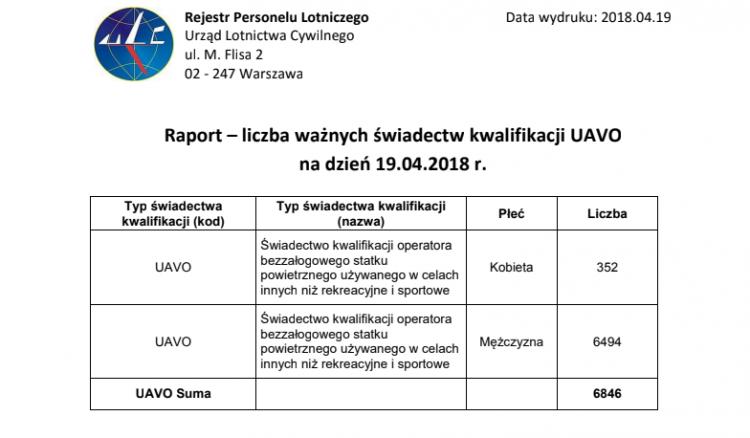 Raport UAVO - 19.04.2018
