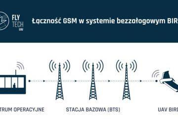 Łączność GSM w systemie bezzałogowym BIRDIE firmy FlyTech UAV