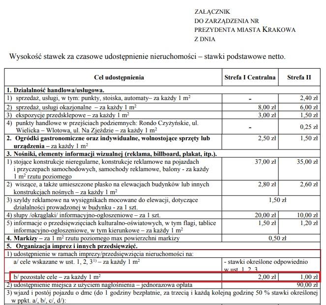 Opłaty za czasowe udostępnienie nieruchomości - Kraków - 2017