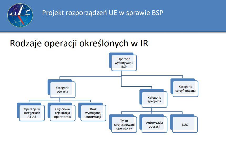 Rodzaje operacji z użyciem BSP wg nowego prawa unijnego