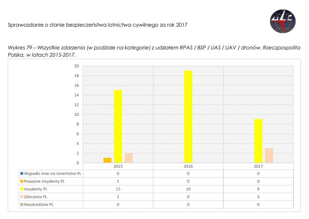 Incydenty i zdarzenia z udziałem BSP w Polsce w latach 2007-2017