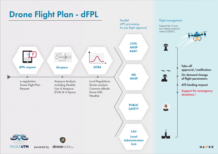 dFPL - Drone Flight Plan - Pansa UTM