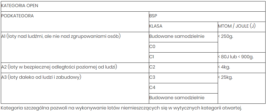 Kategoria otwarta - drony - ULC