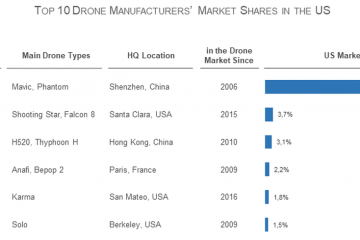 Drone Manufacturers Market Shares USA