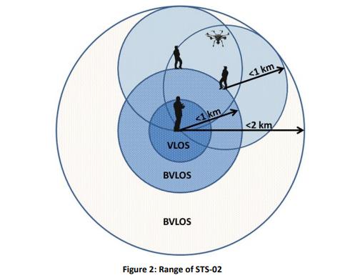 STS-02 - BVLOS - EASA