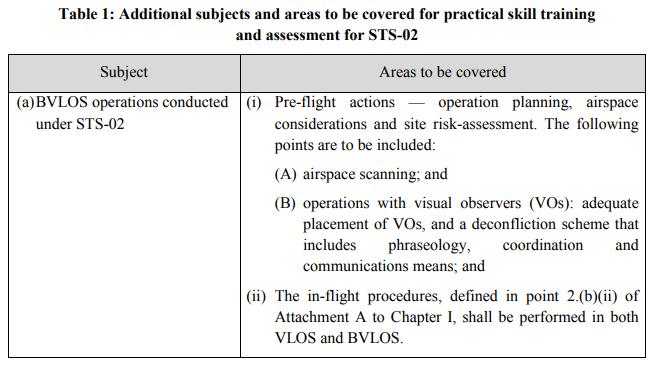 STS-02 - Szkolenie praktyczne BVLOS - EASA