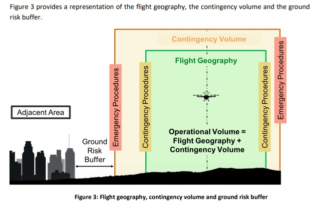 STS EASA Flight Geography