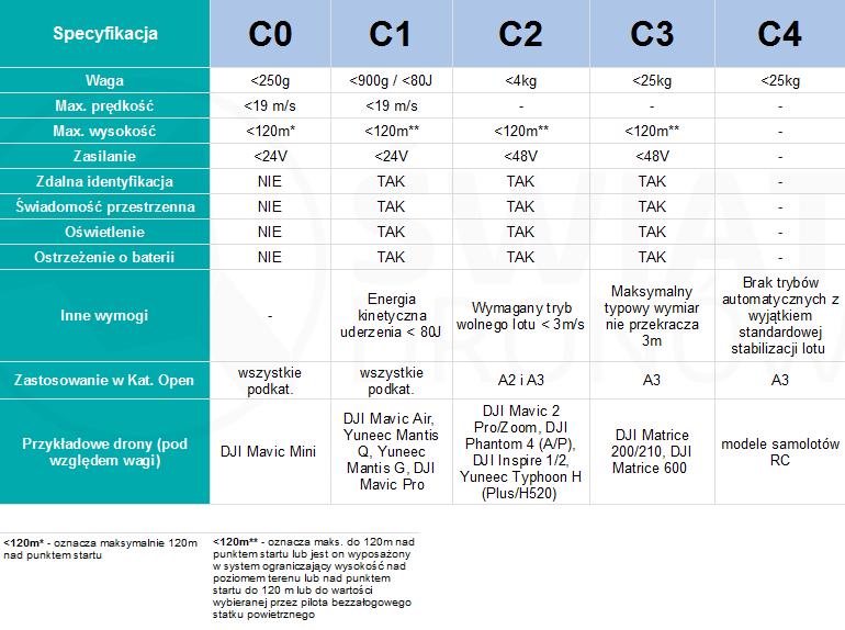 Klasy dronów C0-C4 w kategorii otwartej