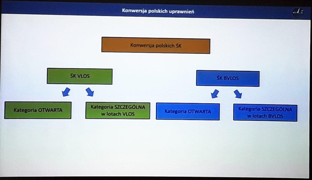 Konwersja świadectw kwalifikacji UAVO - Seminarium ULC - 29.01.2020