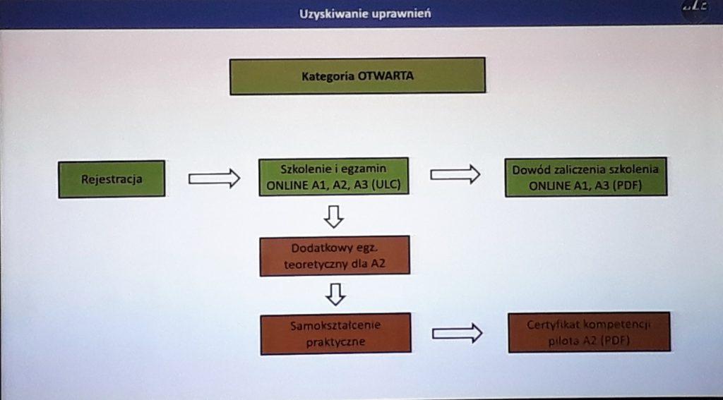 Szkolenia - Kategoria OTWARTA - Seminarium ULC - 29.01.2020