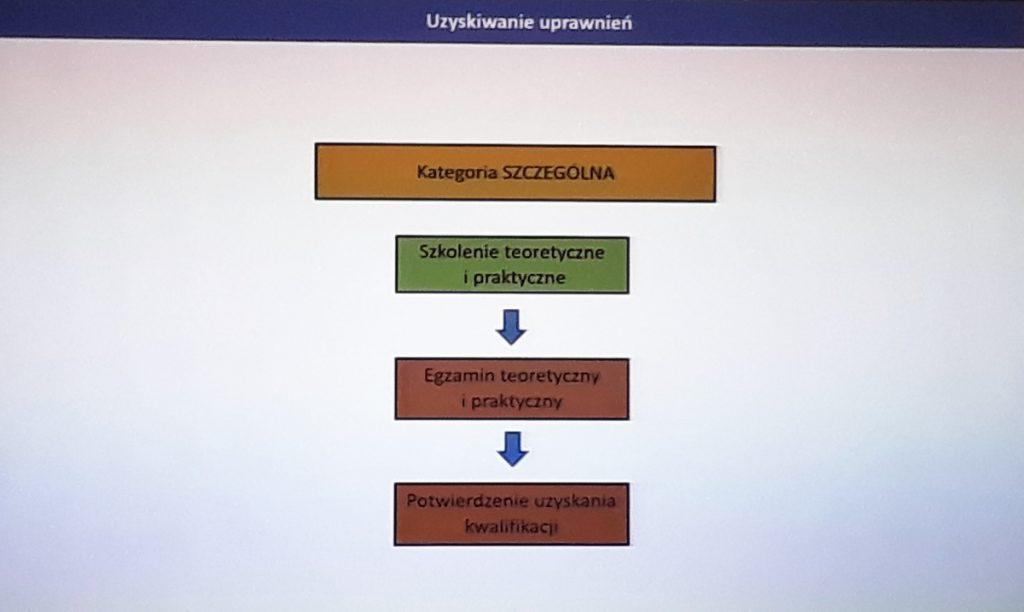 Szkolenia w Kategorii SZCZEGÓLNEJ - Seminarium ULC - 29.01.2020