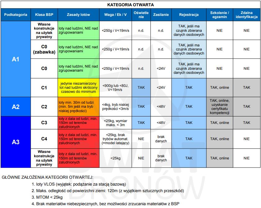 Drony w prawo UE - nowe regulacje unijne prawa dronowego dla kategorii otwartej