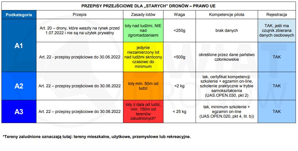 Stare drony - przepisy przejściowe UE - swiatdronow.pl