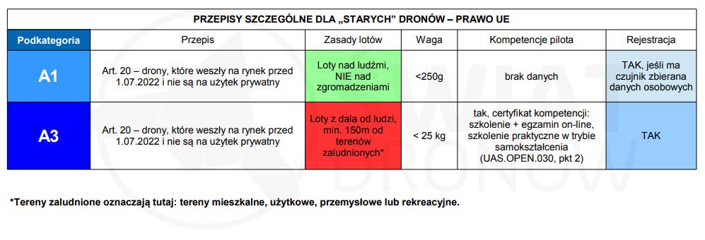 Stare drony - przepisy szczególne UE - swiatdronow.pl