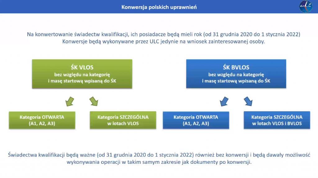 Konwersja świadectwa kwalifikacji UAVO na uprawnienia unijne