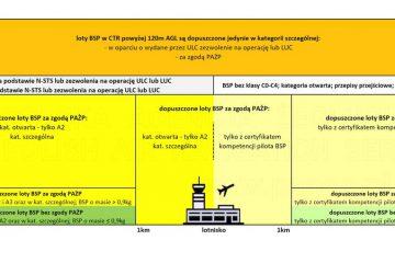 Nowe (od 31.12.2020) zasady lotów w CTR