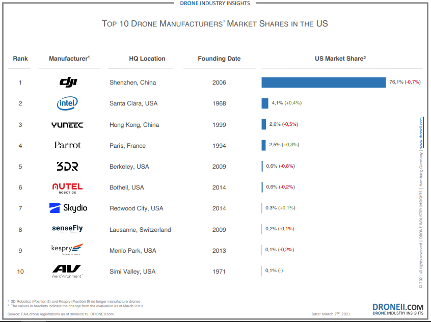 TOP10 Drone Manufacturers in USA - March 2021
