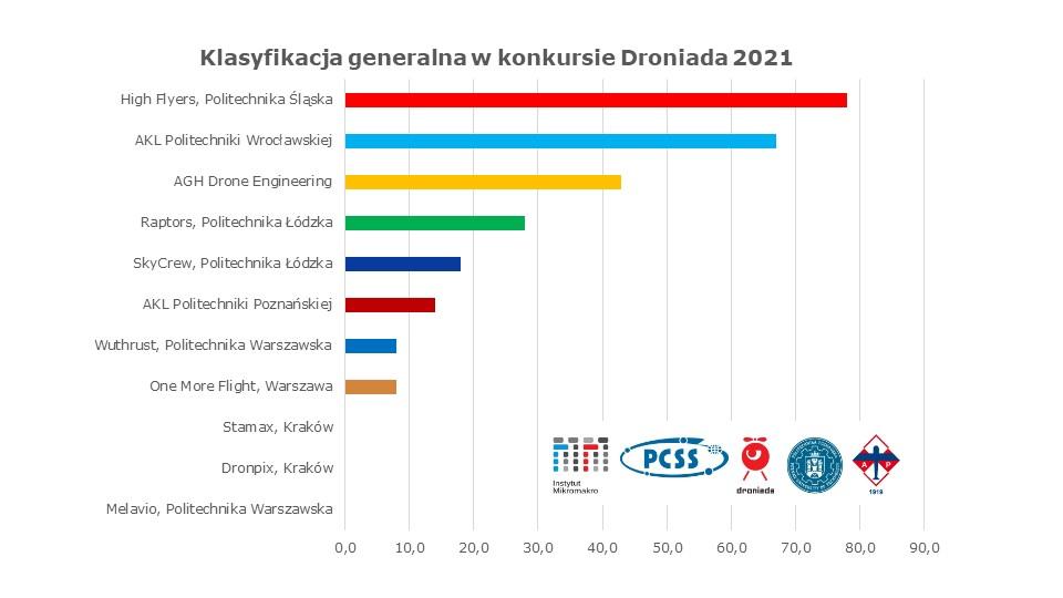 Klasyfikacja generalna Droniada 2021